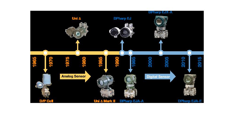 Transmisores de presión Yokogawa